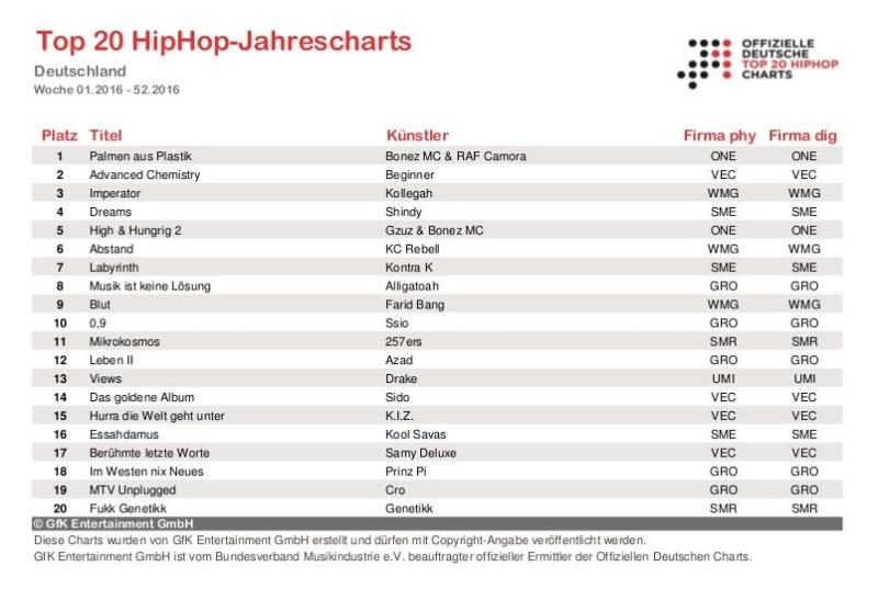 Top 20 HipHop-Jahrescharts 2016