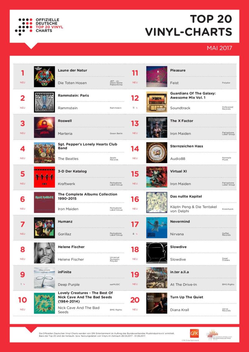 Top 20 Vinyl-Charts_Mai_2017